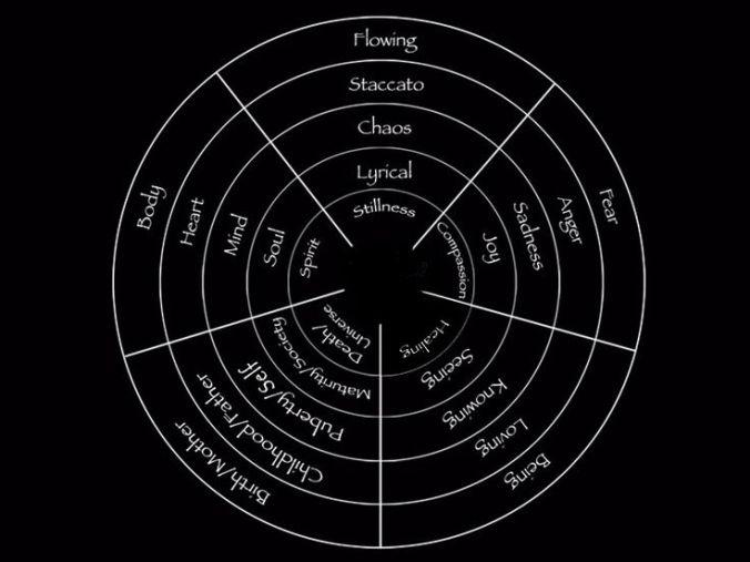 5rhythms medicine wheel